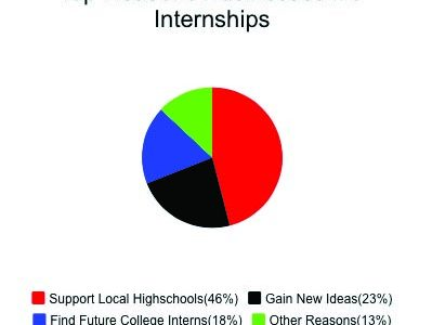 Internship Opportunities For Students