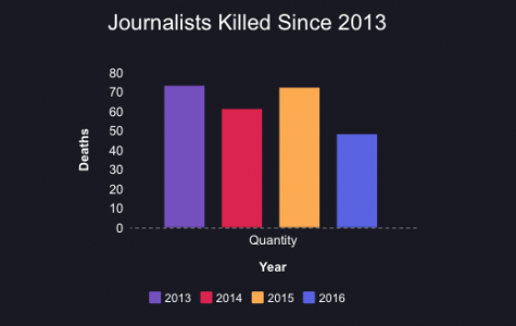 Peril are plentiful for global journalist