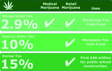 Amendment 64: Marijuana to Make Money for Public Schools