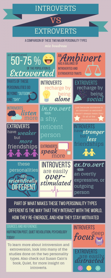 Introverts+and+Extroverts