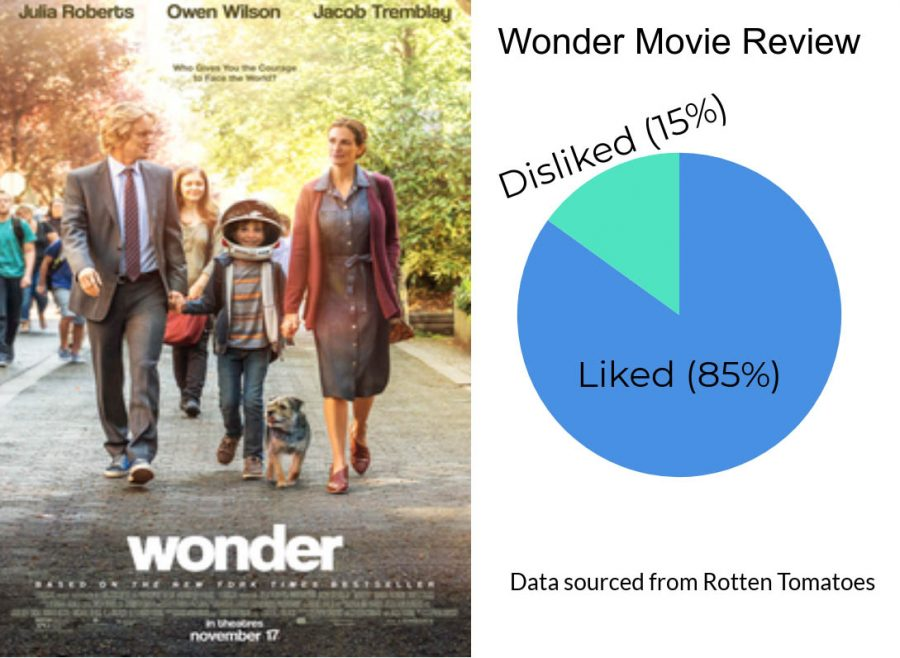 Popular+film+Wonder+inspires+audience+with+messages+of+kindness